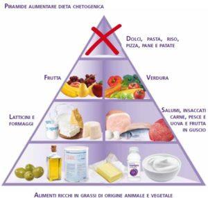 Dieta Low-Carb versus Dieta Low-Fat
